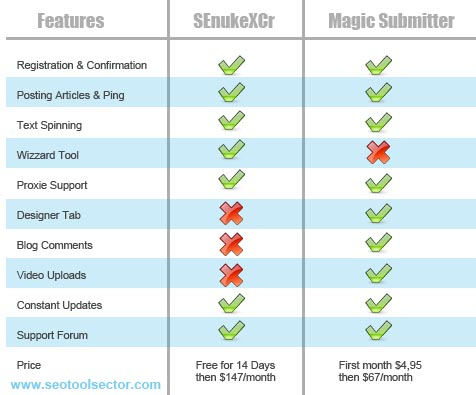 Magic Submitter vs SenukeXCr